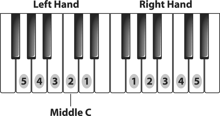 G Position Chords Piano 1
